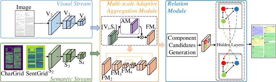 Figure 3 for VSR: A Unified Framework for Document Layout Analysis combining Vision, Semantics and Relations