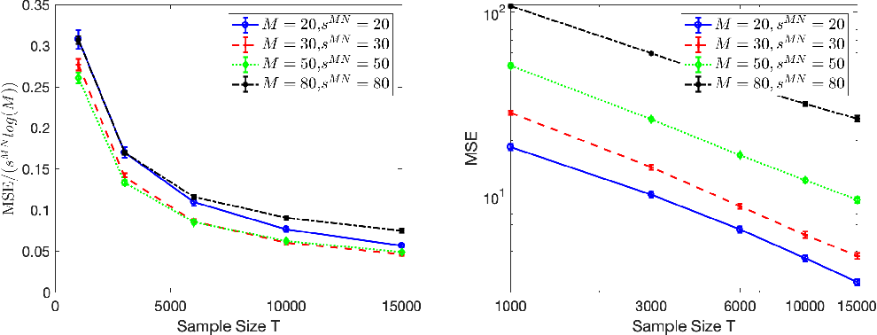 Figure 1 for Context-dependent self-exciting point processes: models, methods, and risk bounds in high dimensions