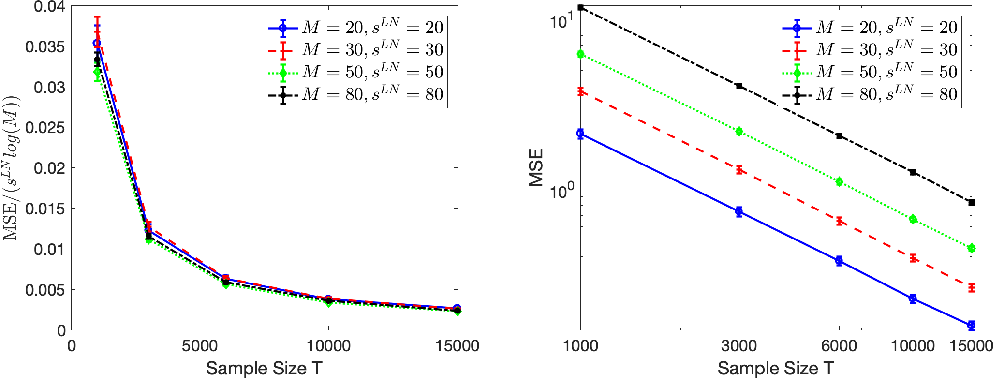 Figure 2 for Context-dependent self-exciting point processes: models, methods, and risk bounds in high dimensions