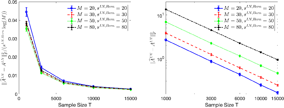 Figure 3 for Context-dependent self-exciting point processes: models, methods, and risk bounds in high dimensions