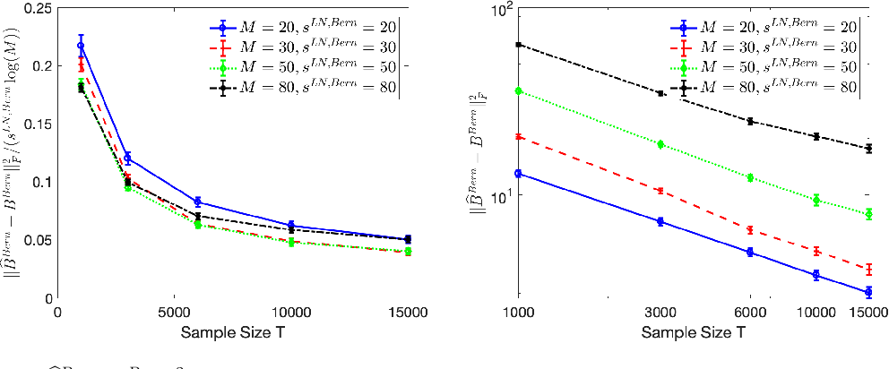 Figure 4 for Context-dependent self-exciting point processes: models, methods, and risk bounds in high dimensions