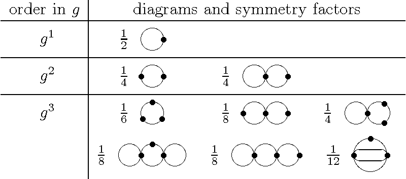 Table 2 From Four Loop Vacuum Energy Beta Function In On Symmetric
