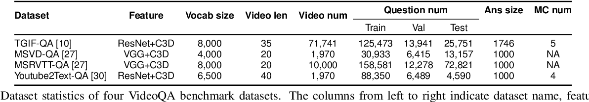 Figure 1 for Heterogeneous Memory Enhanced Multimodal Attention Model for Video Question Answering