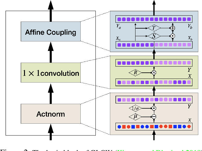 Figure 3 for Flow-based Generative Models for Learning Manifold to Manifold Mappings