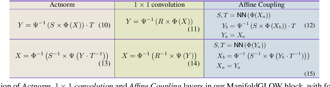 Figure 4 for Flow-based Generative Models for Learning Manifold to Manifold Mappings