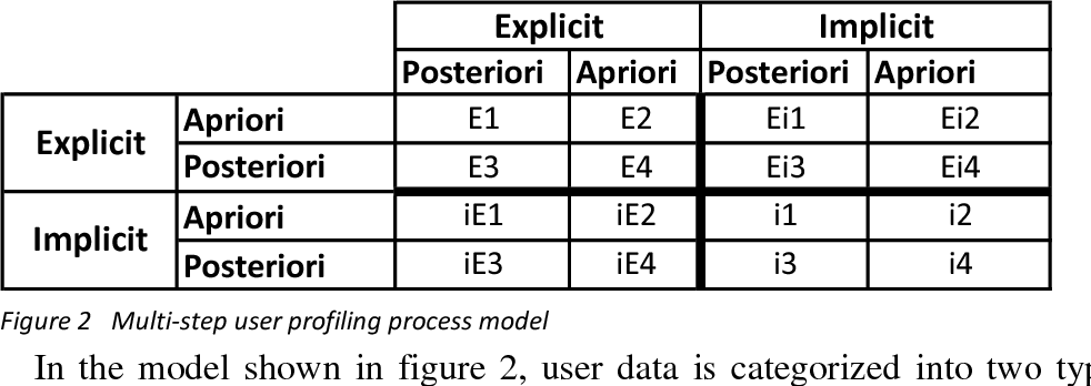 PDF] Discovering behavioral profiles for website visitors of