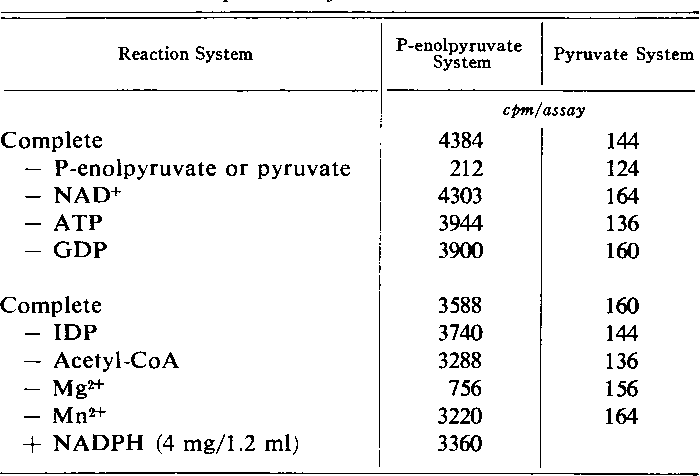 Table I. Requirement for C02 Fixation Reaction