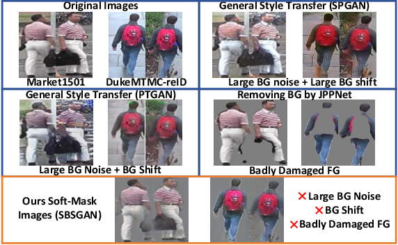 Figure 1 for SBSGAN: Suppression of Inter-Domain Background Shift for Person Re-Identification