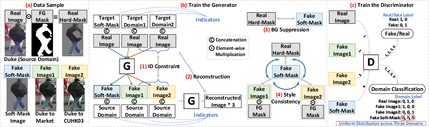 Figure 3 for SBSGAN: Suppression of Inter-Domain Background Shift for Person Re-Identification