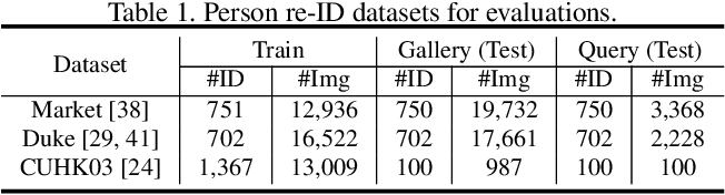 Figure 2 for SBSGAN: Suppression of Inter-Domain Background Shift for Person Re-Identification