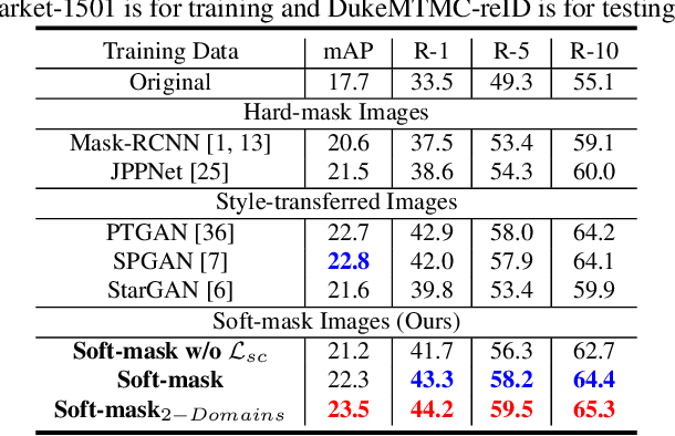 Figure 4 for SBSGAN: Suppression of Inter-Domain Background Shift for Person Re-Identification