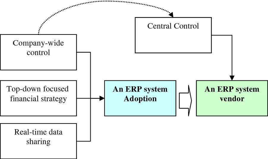 PDF] A Grounded Study of ERP Adoption and Vendor Selection