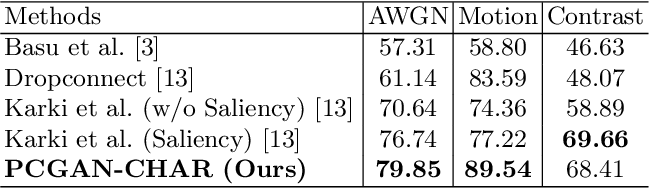Figure 4 for PCGAN-CHAR: Progressively Trained Classifier Generative Adversarial Networks for Classification of Noisy Handwritten Bangla Characters