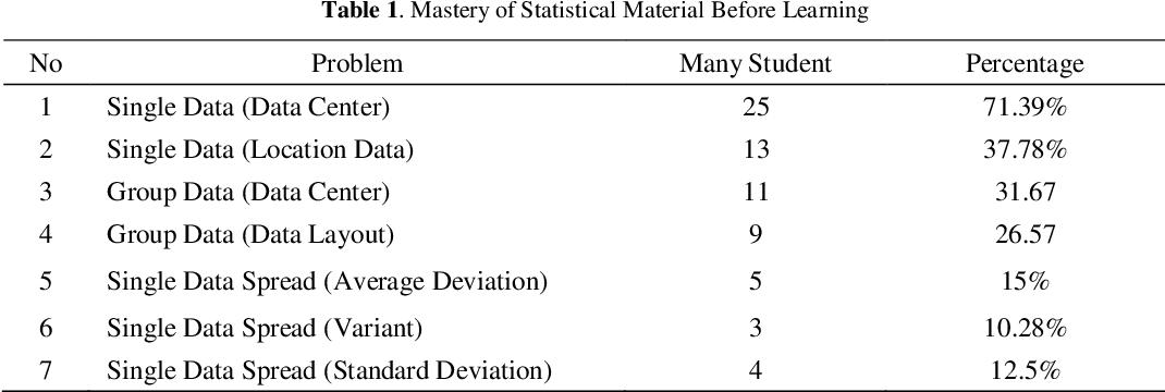 PDF] Development of High School Students' Understanding and