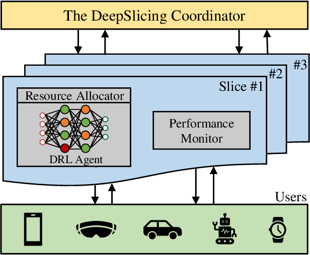 Figure 1 for DeepSlicing: Deep Reinforcement Learning Assisted Resource Allocation for Network Slicing