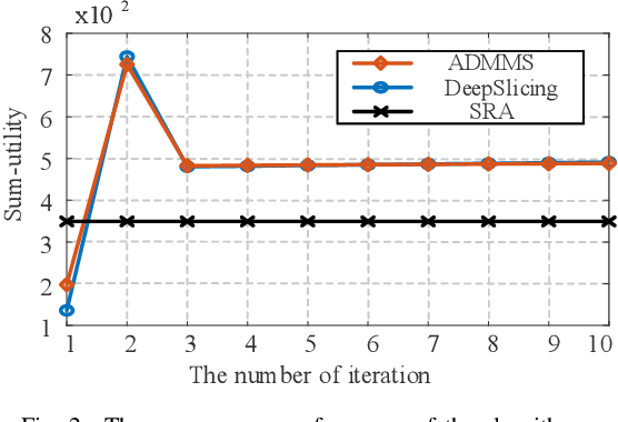 Figure 2 for DeepSlicing: Deep Reinforcement Learning Assisted Resource Allocation for Network Slicing