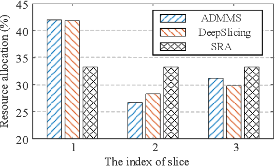 Figure 3 for DeepSlicing: Deep Reinforcement Learning Assisted Resource Allocation for Network Slicing