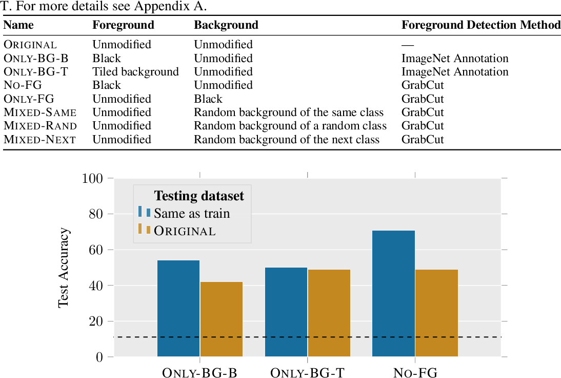 Figure 2 for Noise or Signal: The Role of Image Backgrounds in Object Recognition