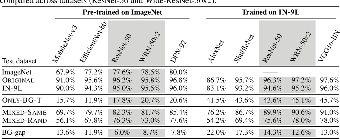 Figure 3 for Noise or Signal: The Role of Image Backgrounds in Object Recognition
