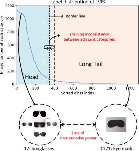 Figure 1 for Adaptive Class Suppression Loss for Long-Tail Object Detection