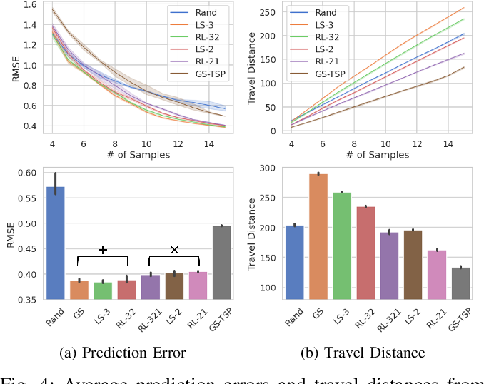 Figure 4 for Adaptive Selection of Informative Path Planning Strategies via Reinforcement Learning