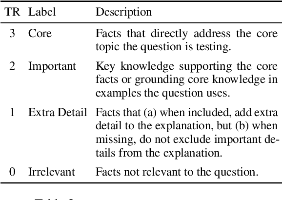 Figure 4 for On the Challenges of Evaluating Compositional Explanations in Multi-Hop Inference: Relevance, Completeness, and Expert Ratings