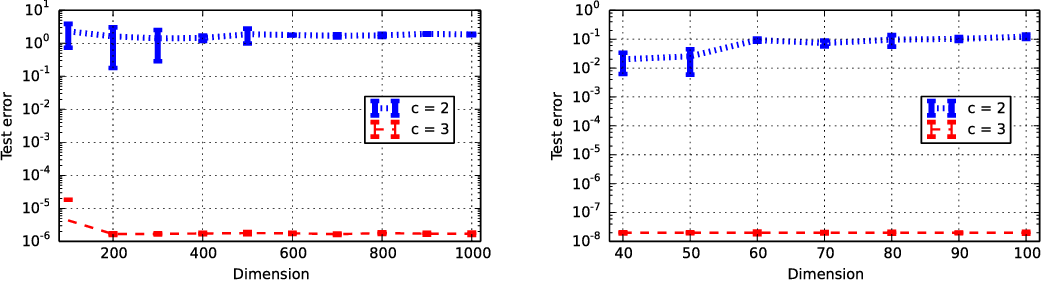 Figure 1 for Recovery Guarantees for Quadratic Tensors with Limited Observations