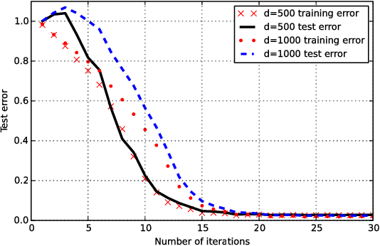 Figure 3 for Recovery Guarantees for Quadratic Tensors with Limited Observations