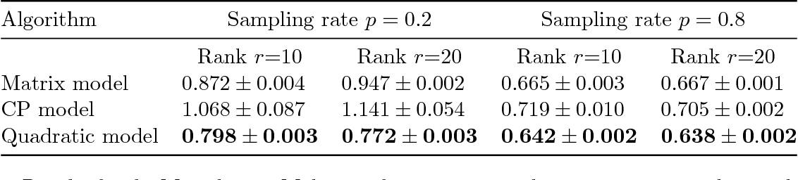 Figure 2 for Recovery Guarantees for Quadratic Tensors with Limited Observations