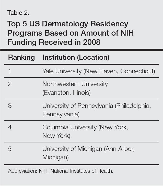 Table 2 from US dermatology residency program rankings