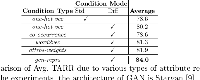 Figure 1 for Inducing Optimal Attribute Representations for Conditional GANs