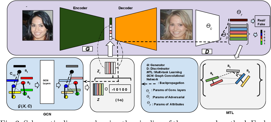 Figure 4 for Inducing Optimal Attribute Representations for Conditional GANs