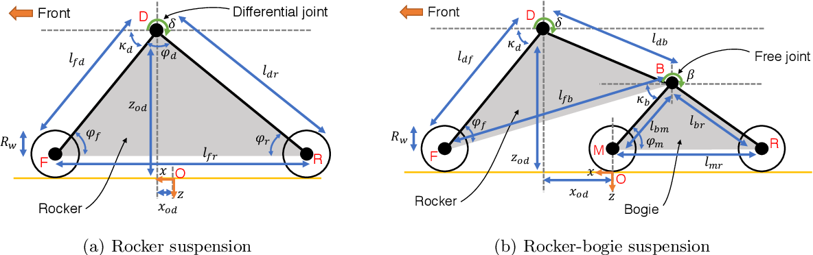 Figure 4 for Fast Approximate Clearance Evaluation for Kinematically Constrained Articulated Suspension Systems
