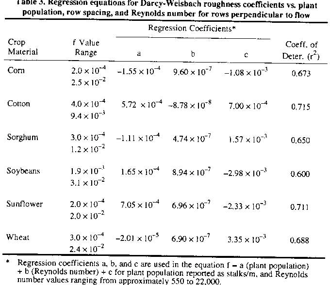 Table 3 from Darcy-Weisbach Roughness Coefficients for Selected
