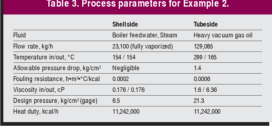 Table 3 from Effectively design shell-and-tube heat exchangers