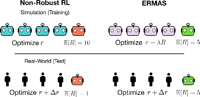 Figure 1 for ERMAS: Becoming Robust to Reward Function Sim-to-Real Gaps in Multi-Agent Simulations