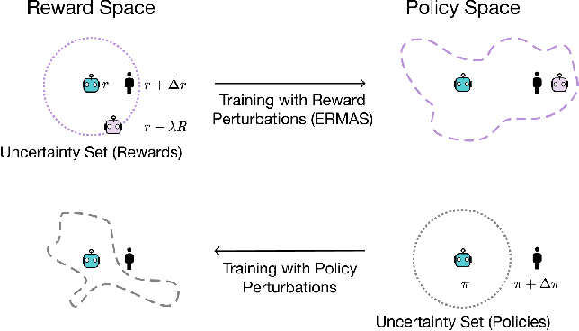 Figure 2 for ERMAS: Becoming Robust to Reward Function Sim-to-Real Gaps in Multi-Agent Simulations