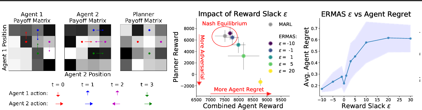 Figure 3 for ERMAS: Becoming Robust to Reward Function Sim-to-Real Gaps in Multi-Agent Simulations