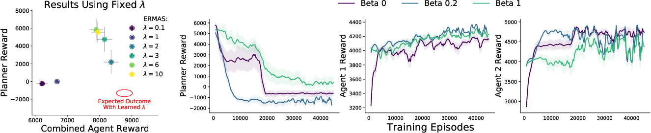 Figure 4 for ERMAS: Becoming Robust to Reward Function Sim-to-Real Gaps in Multi-Agent Simulations