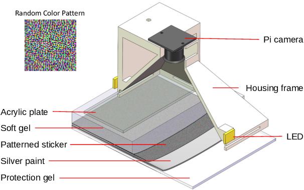 Figure 2 for A Tactile Sensing Foot for Single Robot Leg Stabilization