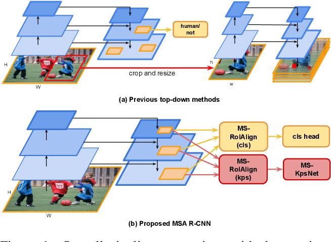 Figure 1 for Multi-scale Aggregation R-CNN for 2D Multi-person Pose Estimation