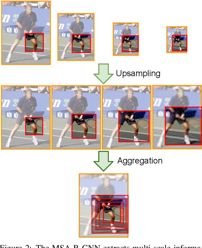 Figure 3 for Multi-scale Aggregation R-CNN for 2D Multi-person Pose Estimation