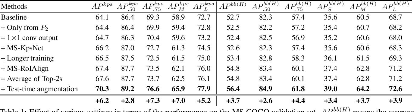 Figure 2 for Multi-scale Aggregation R-CNN for 2D Multi-person Pose Estimation
