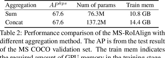 Figure 4 for Multi-scale Aggregation R-CNN for 2D Multi-person Pose Estimation