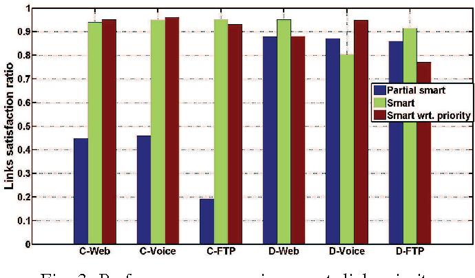 Dynamic Context-Aware Optimization of D2D Communications - Semantic