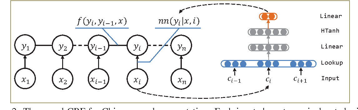 Figure 3 for Radical-Enhanced Chinese Character Embedding