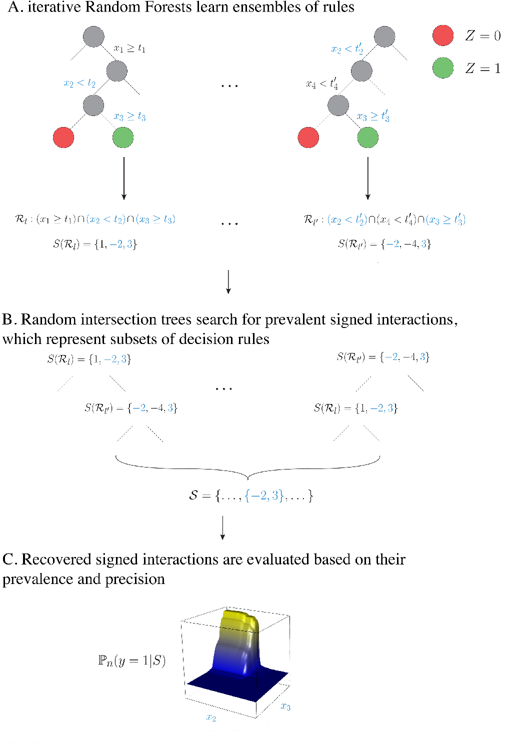 Figure 3 for Refining interaction search through signed iterative Random Forests