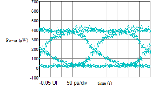 transmitter output optical signal eye diagram at the end of mmf