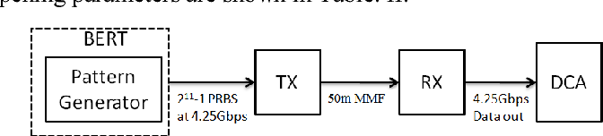 Figure 13 from 425 gbs optical fiber transceiver for gigabit test setup for measurement the eye diagram of the receiver output electrical signal ccuart Gallery