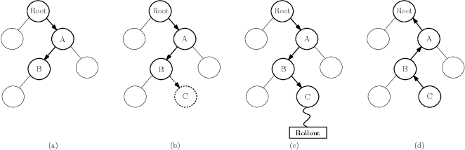 Figure 2 for Using Monte Carlo Tree Search as a Demonstrator within Asynchronous Deep RL